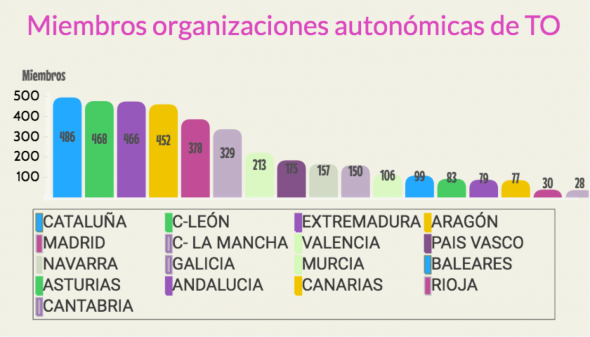 Frecuentar el futuro: la representatividad de las organizaciones profesionales de terapeutas ocupacionales en España